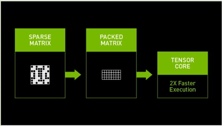 بررسی کارت گرافیک ASUS GeForce RTX 3080 TUF GAMING OC (بخش اول)