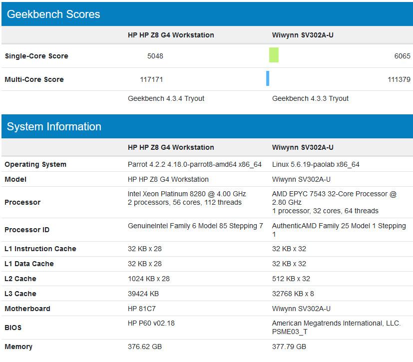 پردازنده سی و دو هستهای EPYC 7543 ایامدی در دیتابیس Geekbench 4 مشاهده شد