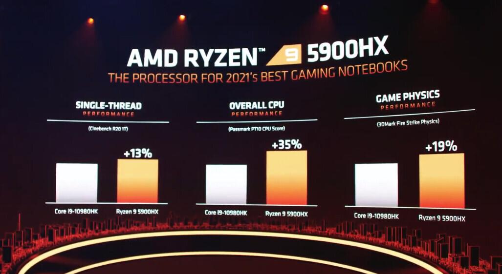 کمپانی ایامدی از پردازندههای موبایل سری Ryzen 5000 خود رونمایی کرد