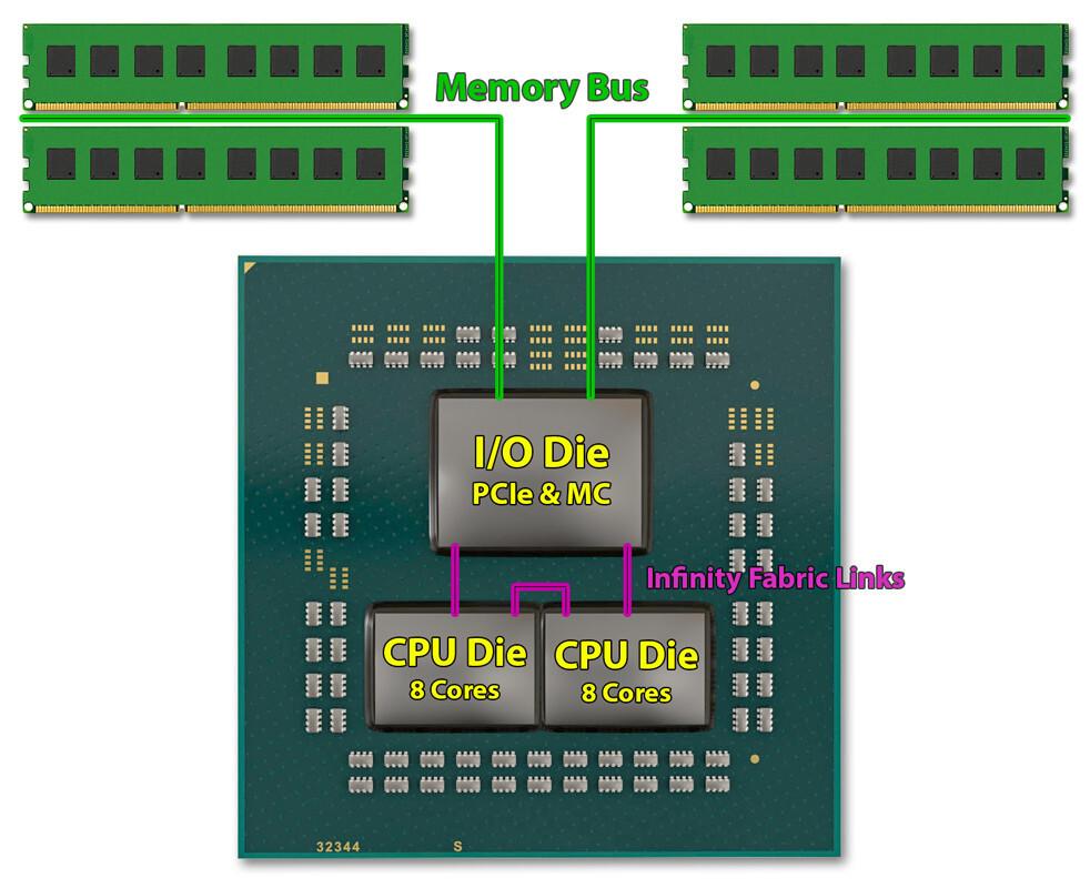 برخی از پردازندههای 5600X و 5800X از دو واحد CCD برخوردار هستند!