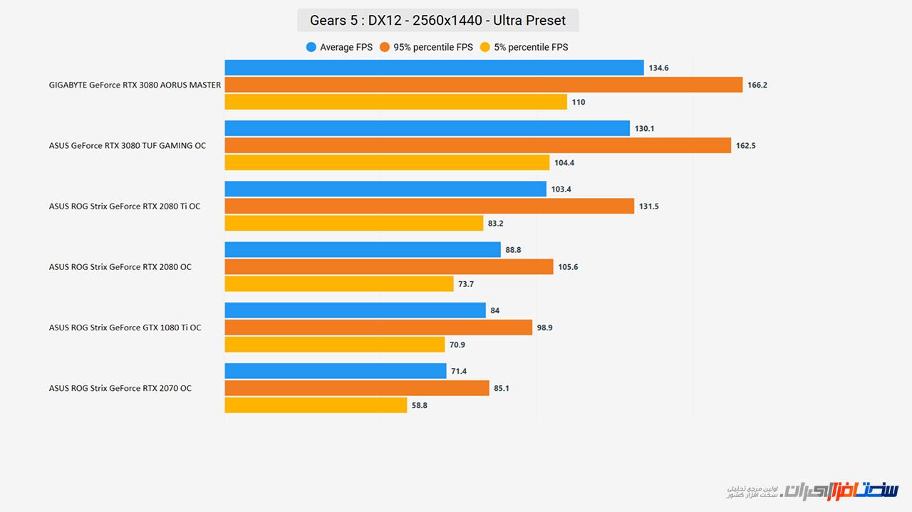 بررسی کارت گرافیک GIGABYTE GeForce RTX 3080 AORUS MASTER (بخش دوم)