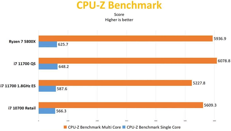 انتشار تستهای تازه از پردازنده Core i7-11700 اینتل | تولد رقیبی برای Ryzen 7 5800X