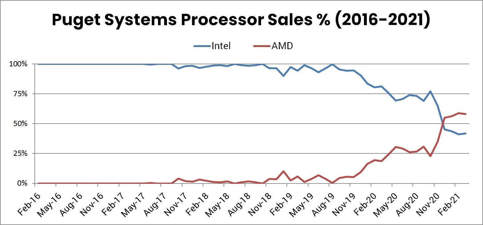 حکمرانی کمپانی ایامدی در بازار پردازندههای کامپیوتری
