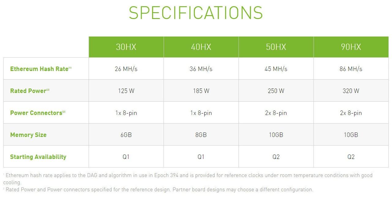 کارت گرافیک پرچمدار 90HX انویدیا بر مبنای معماری Ampere به تولید خواهد رسید