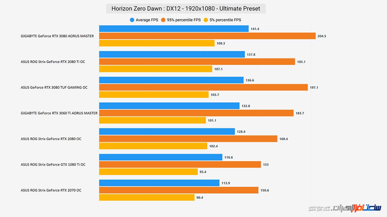 بررسی کارت گرافیک GIGABYTE GeForce RTX 3060 Ti AORUS MASTER (بخش دوم)