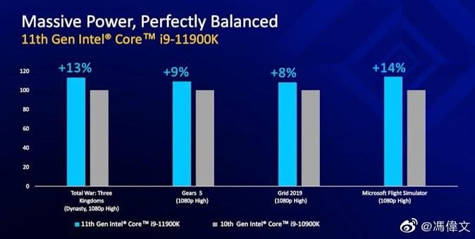 اسلاید مربوط به کارایی پردازنده Core i9-11900K در سطح اینترنت درز پیدا کرد