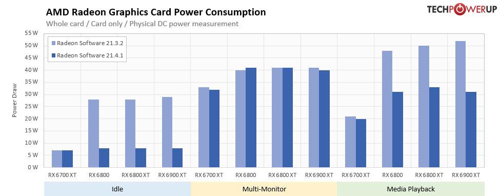 کاهش قابل توجه توان مصرفی کارتهای گرافیک ایامدی در نسخه درایور Adrenalin 21.4.1 WHQL