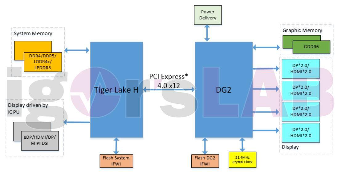 عرضه کارتهای گرافیک مجزای Xe-HPG DG2 اینتل در نیمه دوم سال 2021 میلادی
