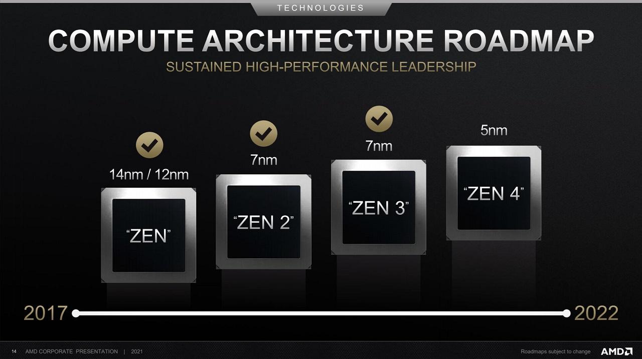 معماریهای Zen 4 و RDNA3 بهصورت همزمان در سال 2022 رونمایی خواهند شد
