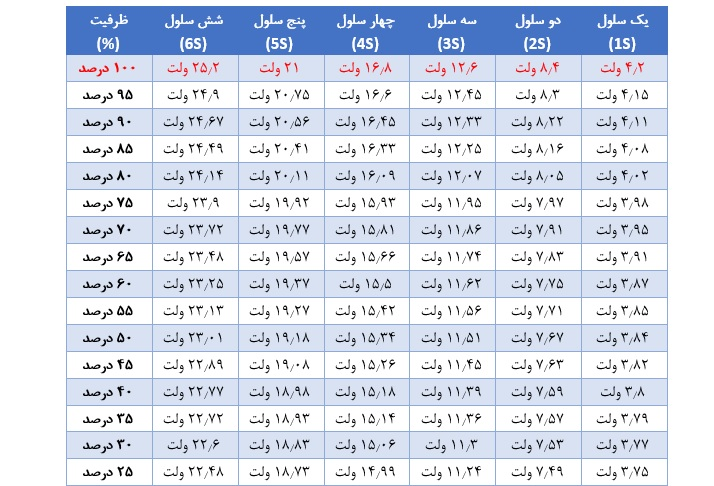 جدول رابطه بین ولتاژ باتریهای لیتیومی (Li-ion و LiPo) با میزان شارژ باقیمانده