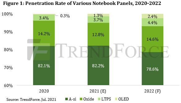 پیشی گرفتن سهم پنلهای پیشرفته و OLED دستگاههای نوتبوک از 20 درصد در سال 2022