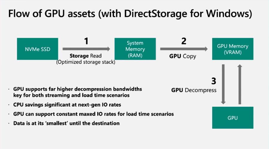رابط برنامهنویسی DirectStorage در انحصار ویندوز 11 قرار ندارد
