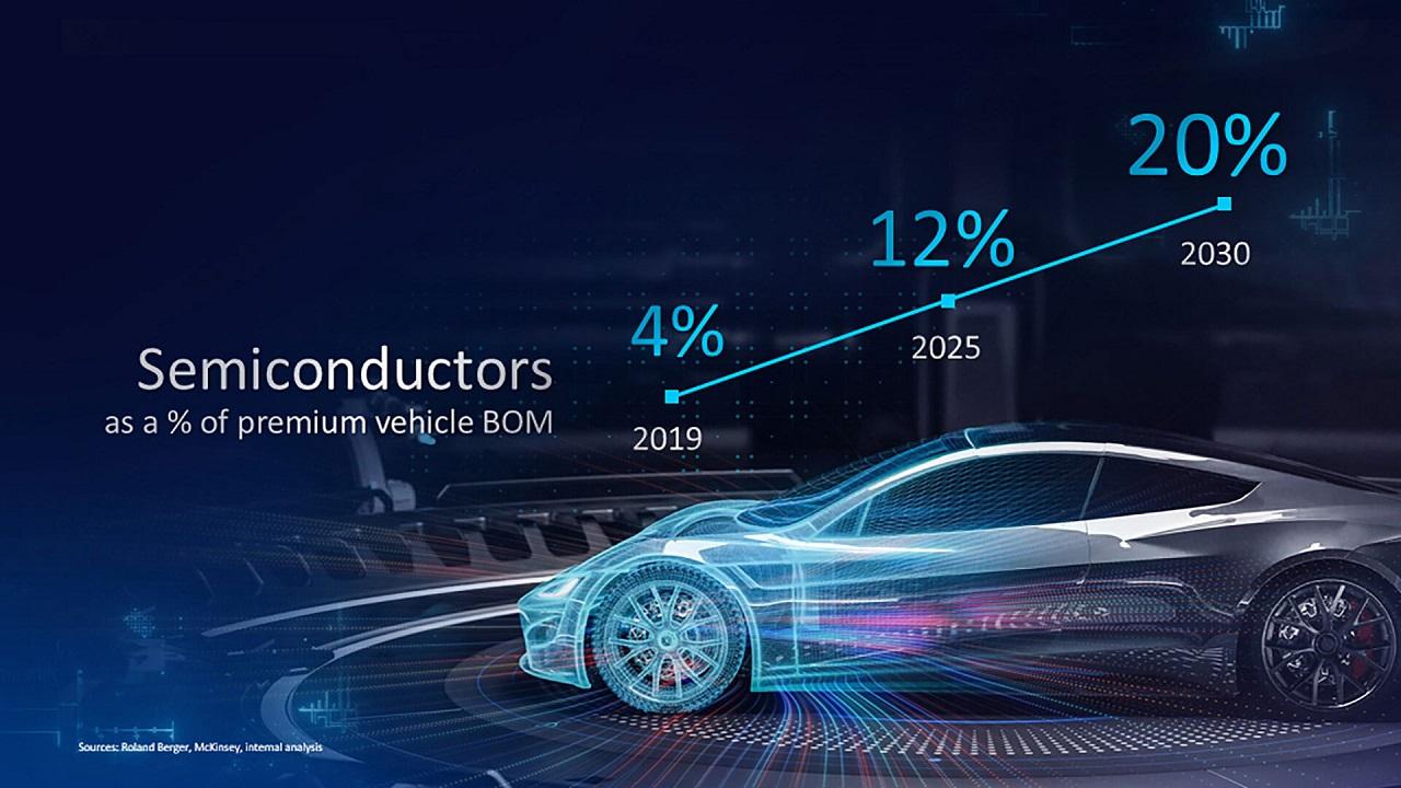 پیشبینی صورتحساب 20 درصدی قیمت اتومبیلها و خودروهای هوشمند تا سال 2030 میلادی!